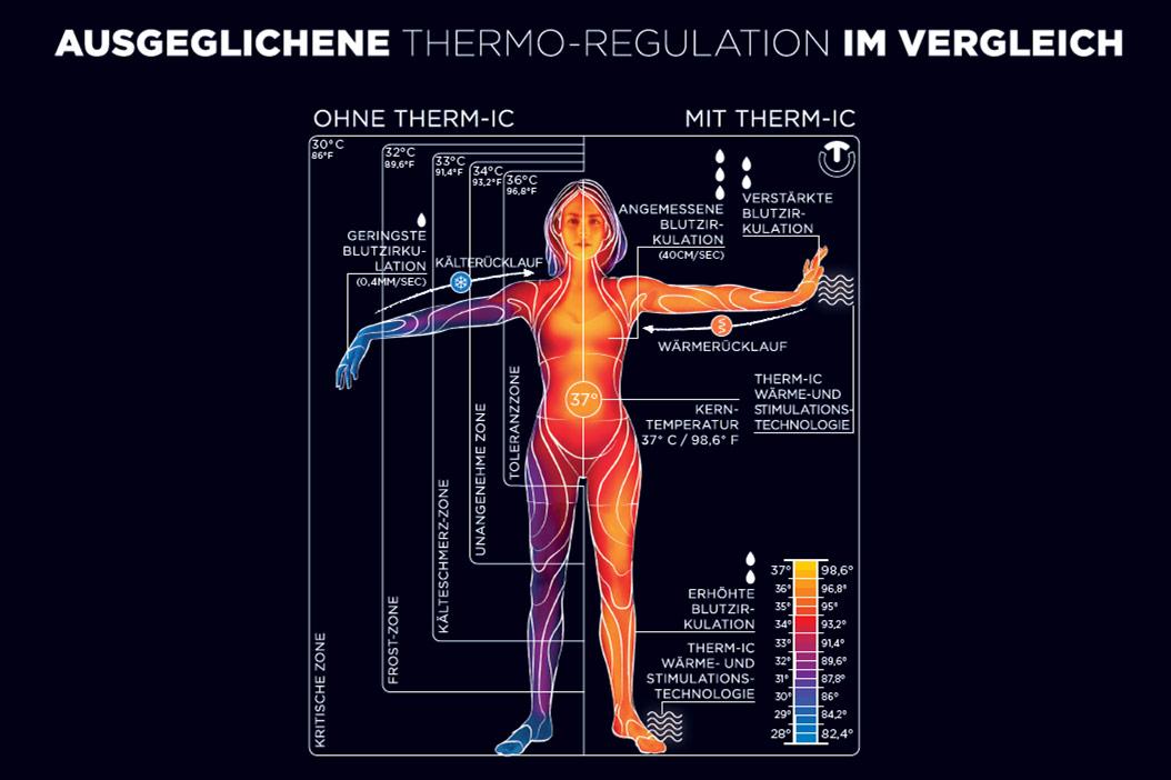 ausgeglichene thermo-regulation im vergleich