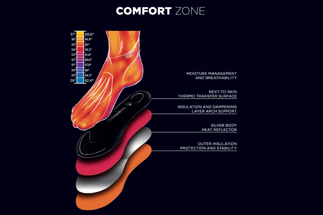 comfort zone with your feet