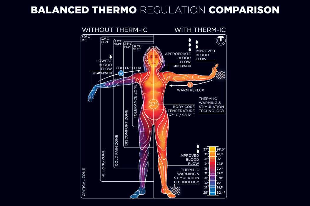 balanced thermo regulation comparison