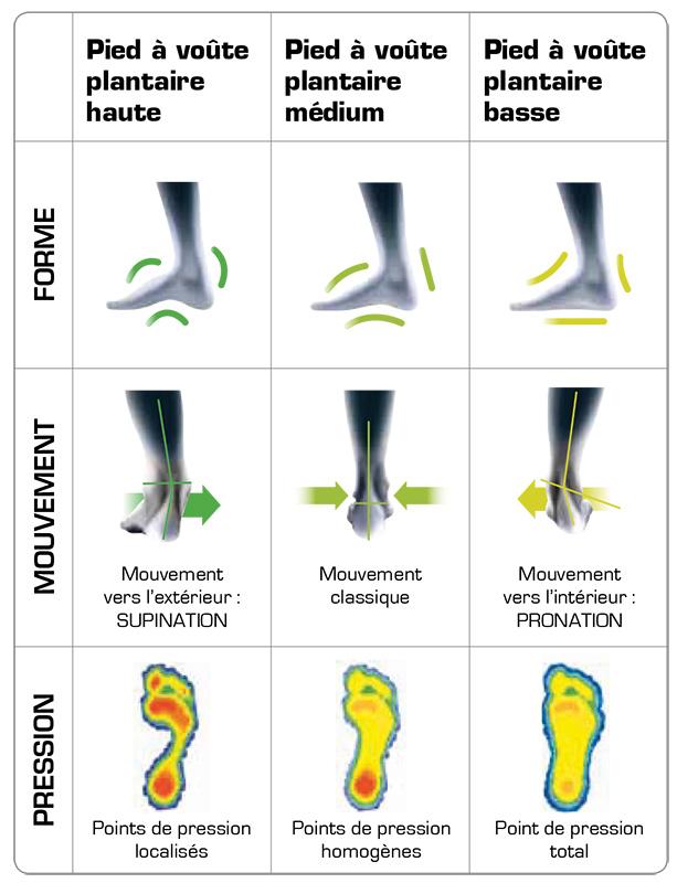 Technologie 3feet sidas for Douleur interieur pied
